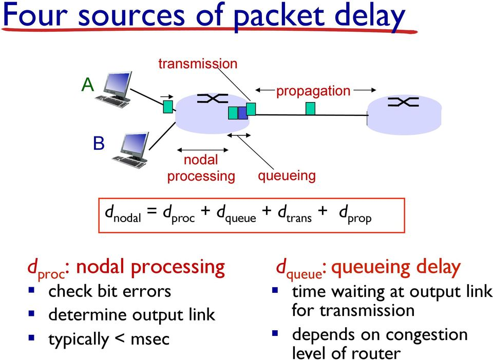 processing check bit errors determine output link typically < msec d queue :