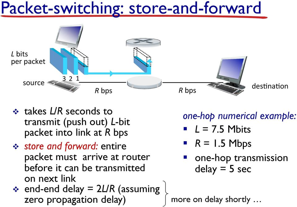 arrive at router before it can be transmitted on next link v end-end delay = 2L/R (assuming zero