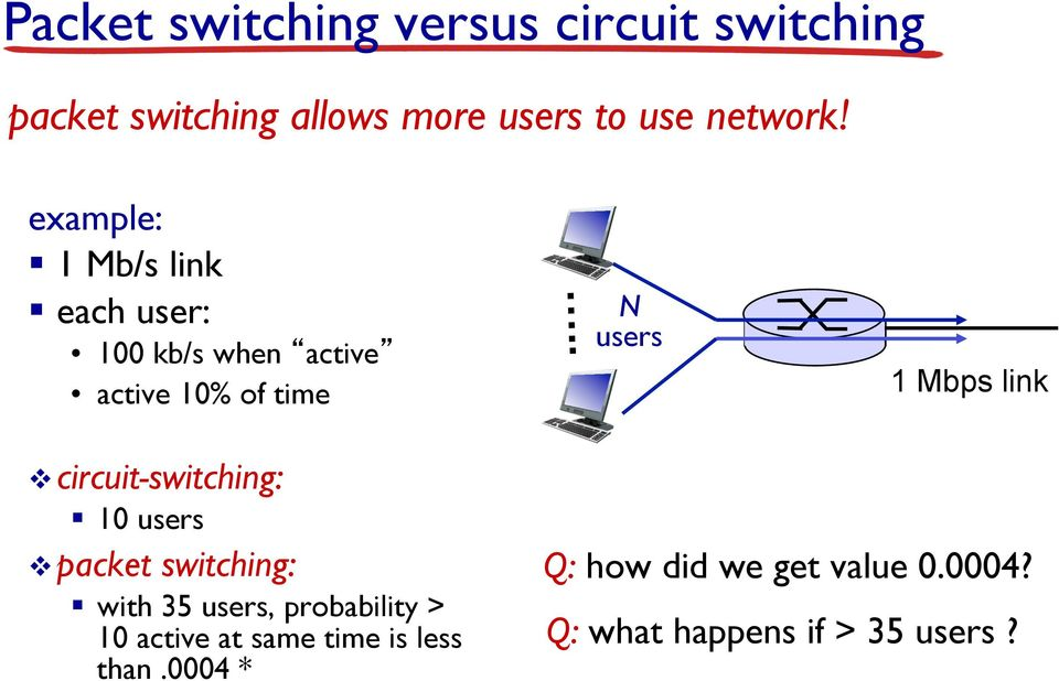 . N users 1 Mbps link v circuit-switching: 10 users v packet switching: with 35 users,