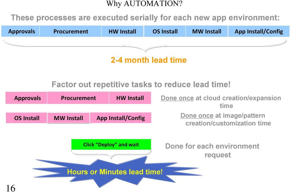 Install App Install/Config 2-4 month lead time Factor out repetitive tasks to reduce lead time!