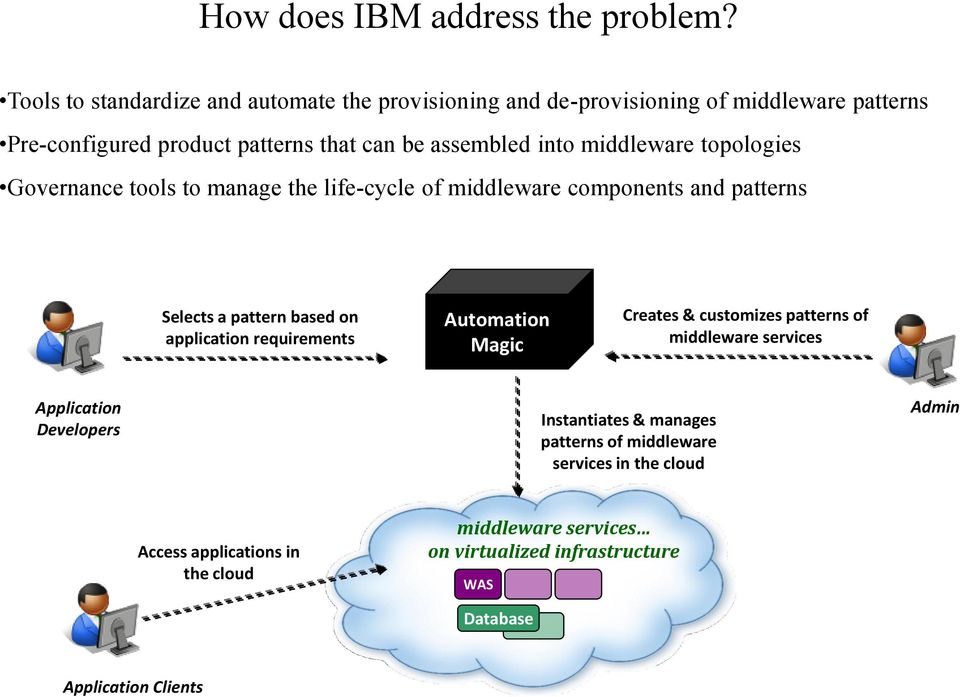 middleware topologies Governance tools to manage the life-cycle of middleware components and patterns Selects a pattern based on application requirements