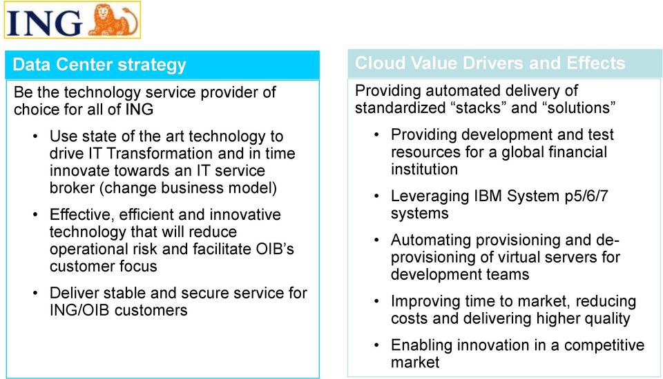Value Drivers and Effects Providing automated delivery of standardized stacks and solutions Providing development and test resources for a global financial institution Leveraging IBM System p5/6/7