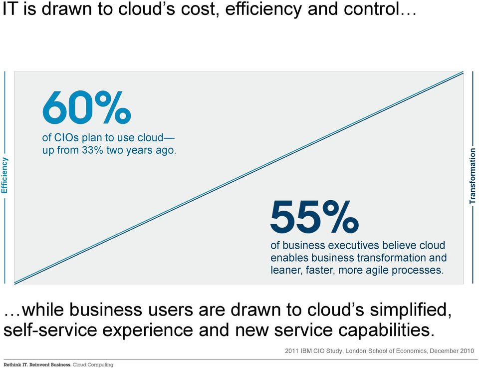 of business executives believe cloud enables business transformation and leaner, faster, more agile