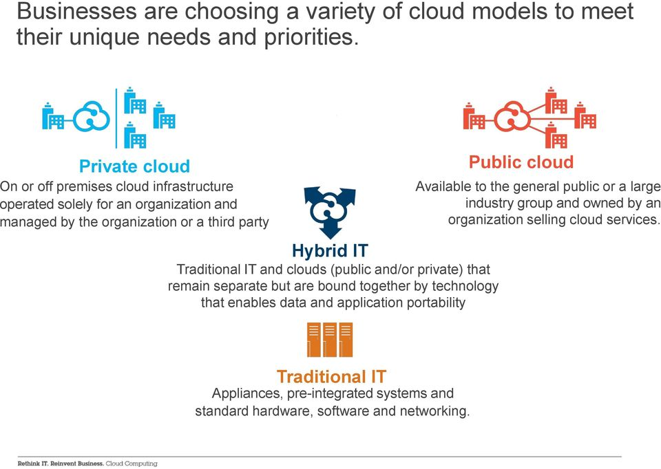 Traditional IT and clouds (public and/or private) that remain separate but are bound together by technology that enables data and application portability