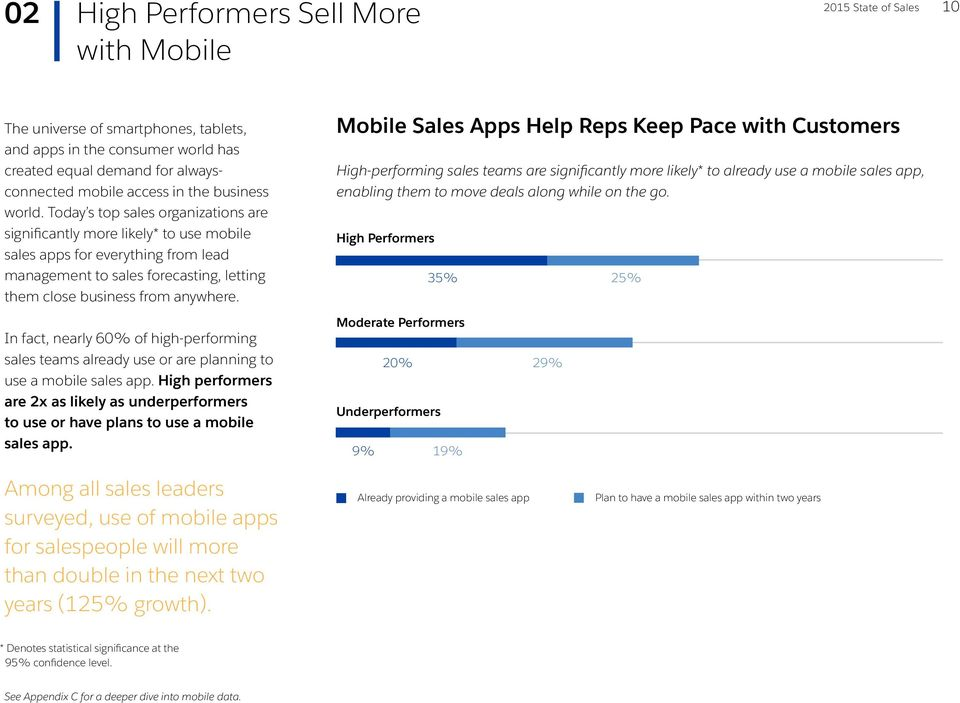 In fact, nearly 60% of high-performing sales teams already use or are planning to use a mobile sales app.