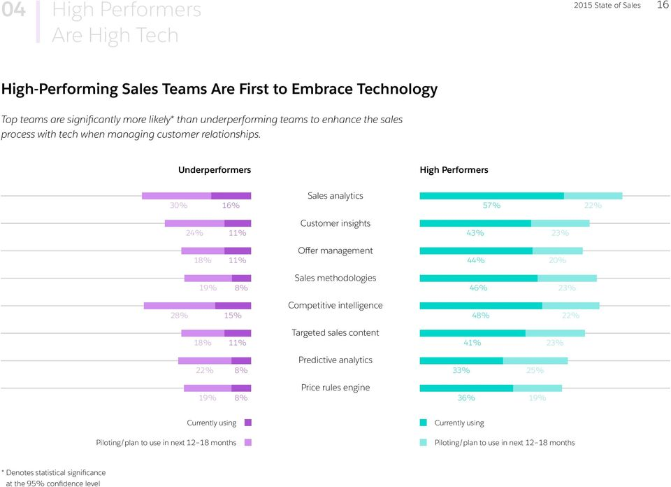 Underperformers High Performers 30% 16% 24% 11% 18% 11% 19% 8% 28% 15% 18% 11% 22% 8% 19% 8% Sales analytics Customer insights Offer management Sales methodologies Competitive