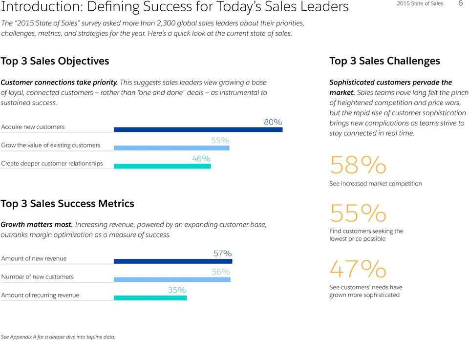 This suggests sales leaders view growing a base of loyal, connected customers rather than one and done deals as instrumental to sustained success.