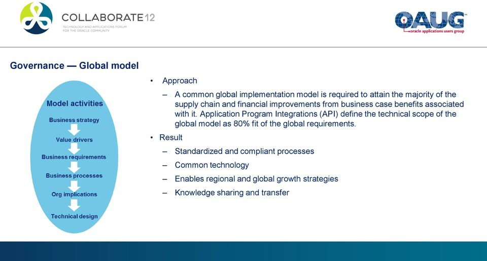 Application Program Integrations (API) define the technical scope of the global model as 80% fit of the global