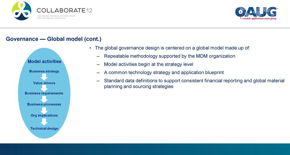 methodology supported by the MDM organization Model activities begin at the strategy level A