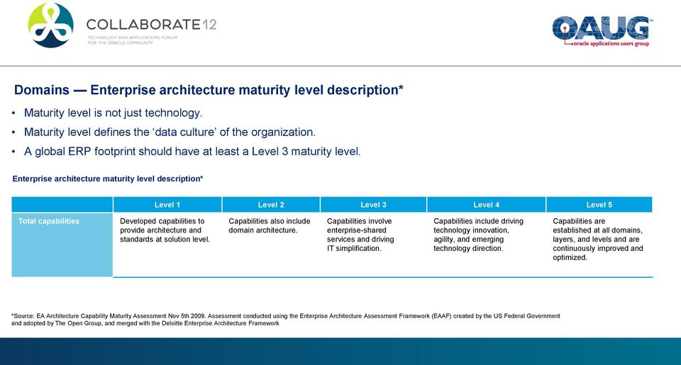 Enterprise architecture maturity level description* Level 1 Level 2 Level 3 Level 4 Level 5 Total capabilities Developed capabilities to provide architecture and standards at solution level.