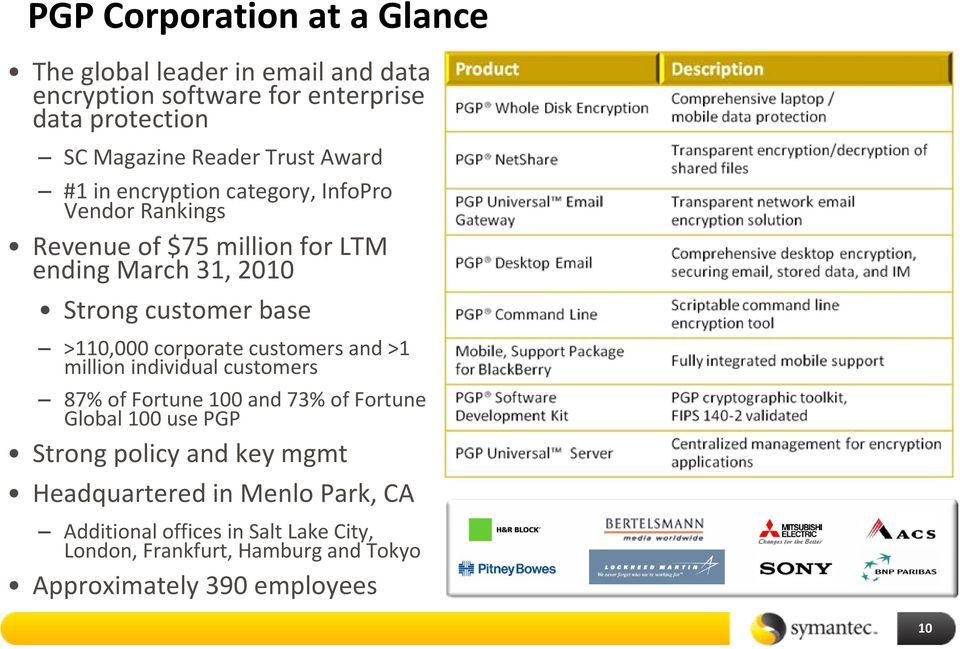 corporate customers and >1 million individual customers 87% of Fortune 100 and 73% of Fortune Global 100 use PGP Strong policy and key mgmt