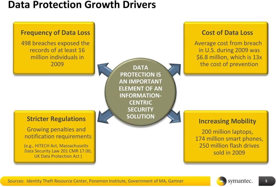 00, UK Data Protection Act ) DATA PROTECTION IS AN IMPORTANT ELEMENT OF AN INFORMATION CENTRIC SECURITY SOLUTION Cost of Data Loss Average cost from breach in U.S. during 2009 was $6.