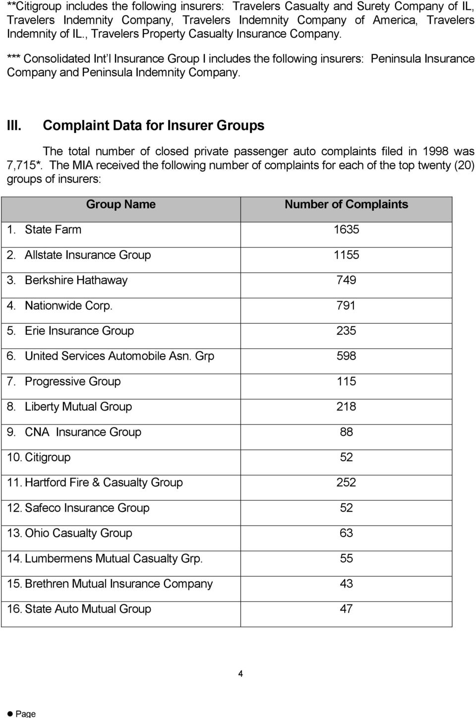 Complaint Data for Insurer Groups The total number of closed private passenger auto complaints filed in 1998 was 7,715*.