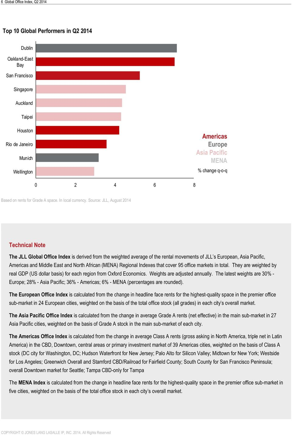 Source: JLL, August 2014 Technical Note The JLL Global Office Index is derived from the weighted average of the rental movements of JLL s European, Asia Pacific, Americas and Middle East and North