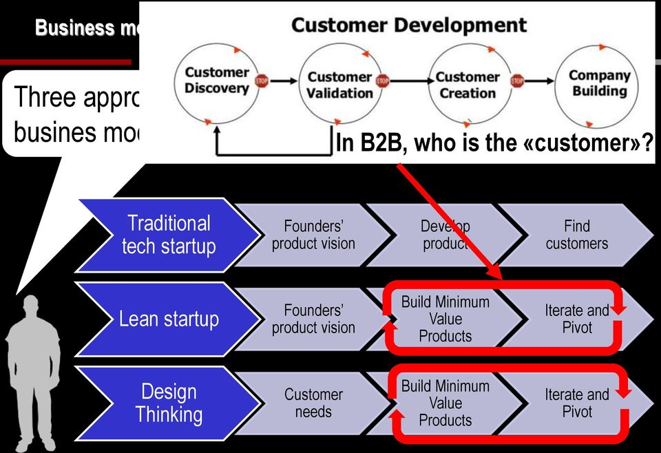 Traditional tech startup Founders product vision Develop product Find customers Lean