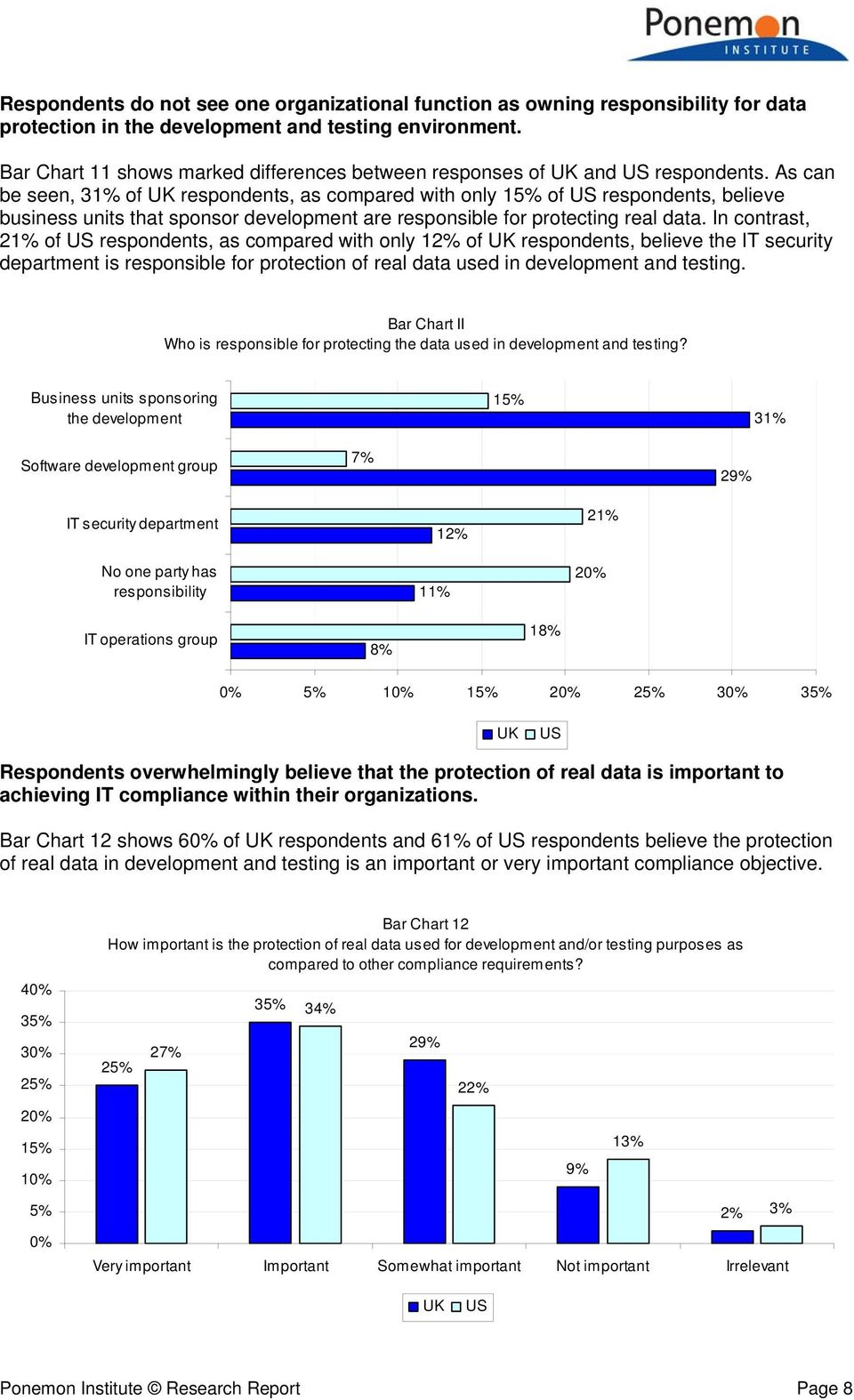 As can be seen, 31% of respondents, as compared with only 15% of respondents, believe business units that sponsor development are responsible for protecting real data.