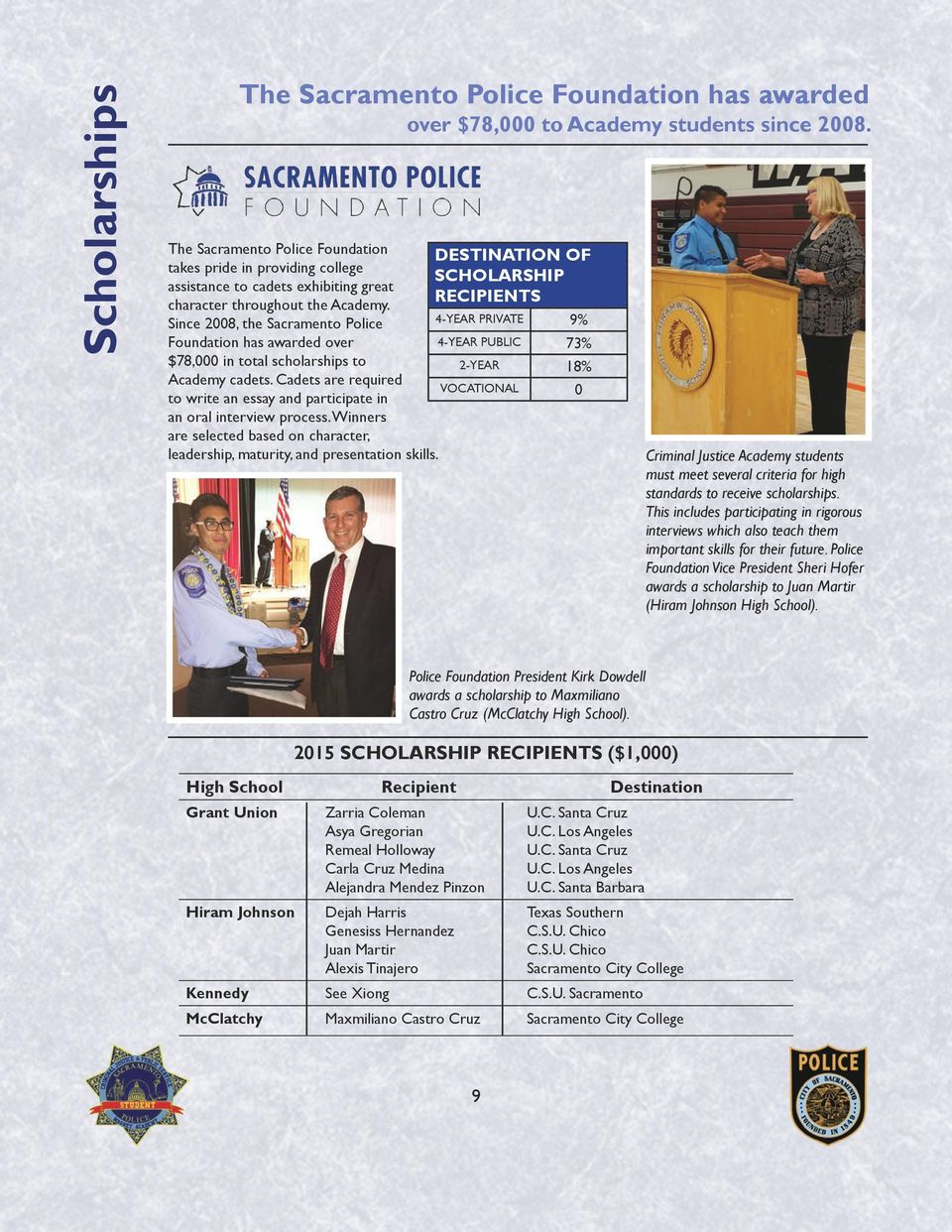 Since 2008, the Sacramento Police 4-YEAR PRIVATE 9% Foundation has awarded over 4-YEAR PUBLIC 73% $78,000 in total scholarships to 2-YEAR 18% Academy cadets.