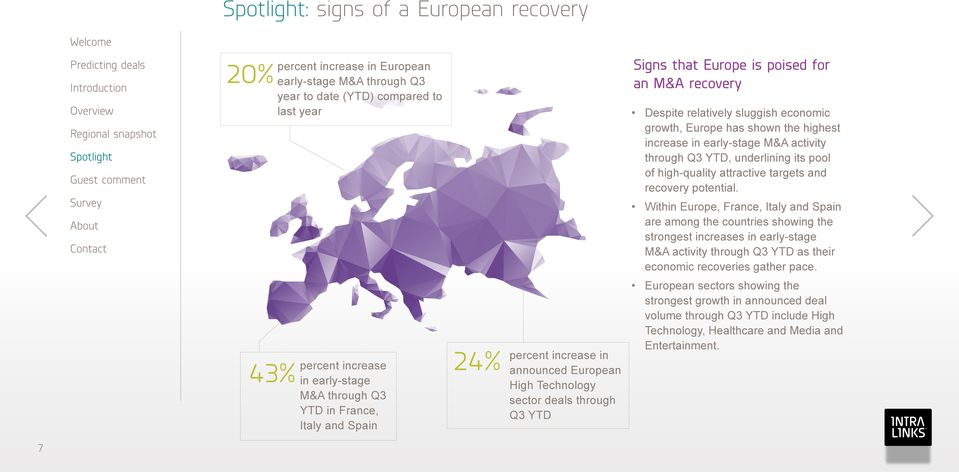 Within Europe, France, Italy and Spain are among the countries showing the strongest increases in early-stage M&A activity through Q3 YTD as their economic recoveries gather pace.