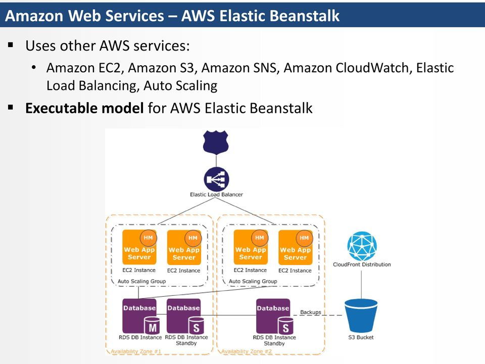 SNS, Amazon CloudWatch, Elastic Load Balancing,