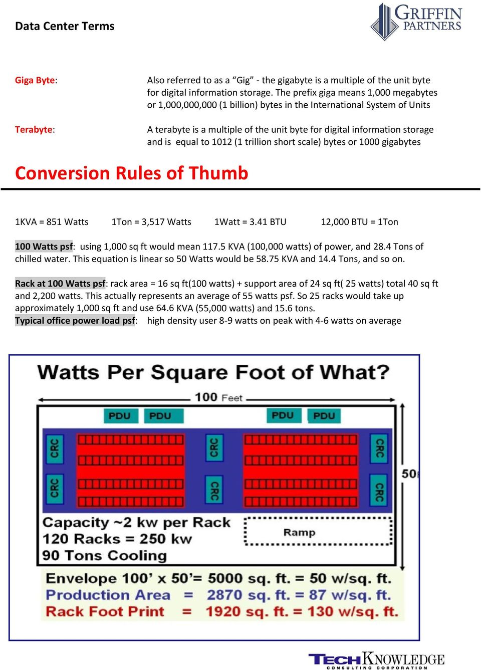1012 (1 trillion short scale) bytes or 1000 gigabytes Conversion Rules of Thumb 1KVA = 851 Watts 1Ton = 3,517 Watts 1Watt = 3.41 BTU 12,000 BTU = 1Ton 100 Watts psf: using 1,000 sq ft would mean 117.