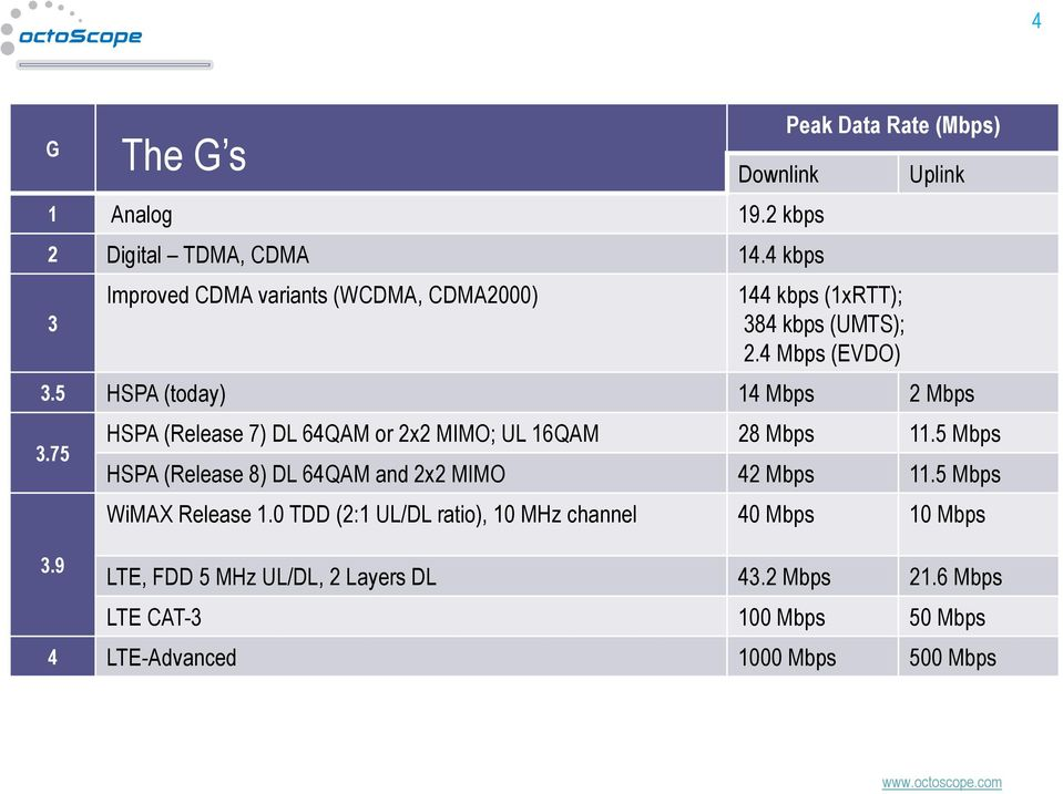 5 HSPA (today) 14 Mbps 2 Mbps 3.75 3.9 The G s HSPA (Release 7) DL 64QAM or 2x2 MIMO; UL 16QAM 28 Mbps 11.