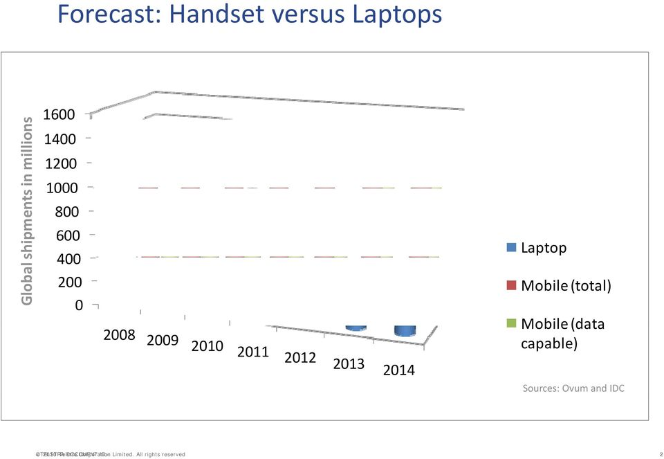 2012 2013 2014 Laptop Mobile (total) Mobile (data capable) Sources: Ovum and