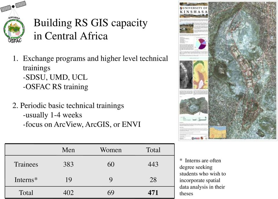 Periodic basic technical trainings -usually 1-4 weeks -focus on ArcView, ArcGIS, or ENVI Men Women