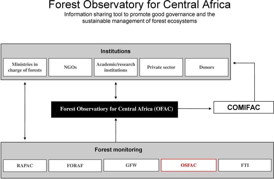 Ministries in charge of forests NGOs Academic/research institutions Private sector