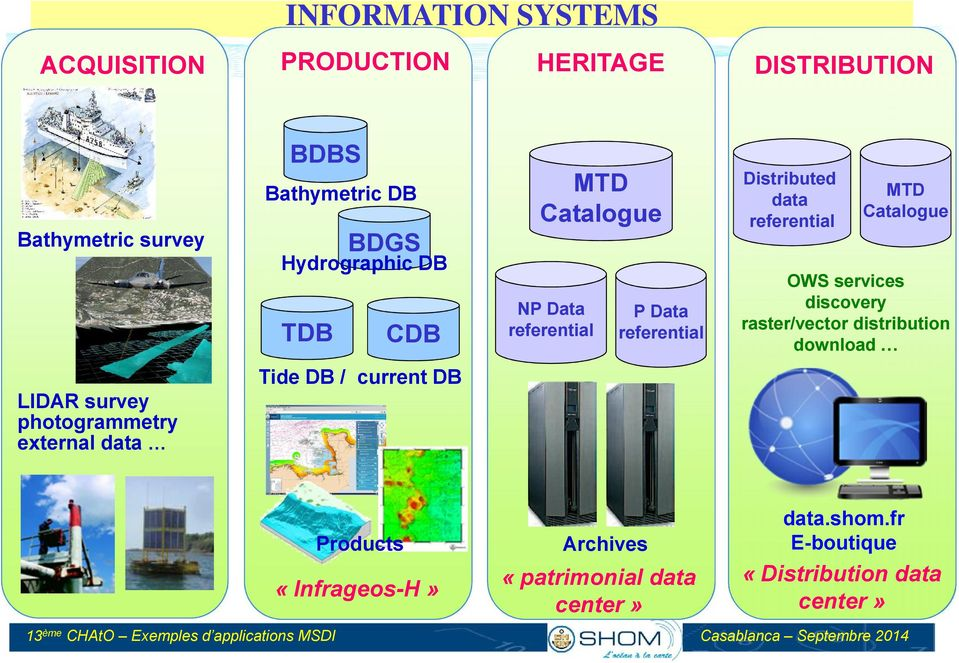 referential OWS services discovery raster/vector distribution download Tide DB / current DB LIDAR survey