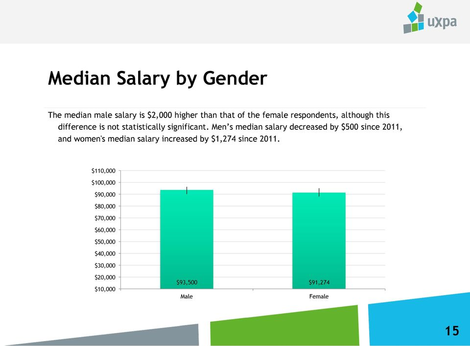 Men s median salary decreased by $500 since 2011, and women's median salary increased by $1,274
