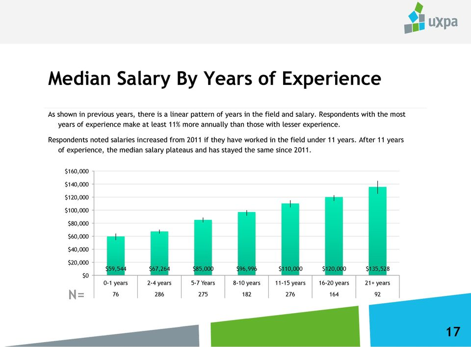 Respondents noted salaries increased from 2011 if they have worked in the field under 11 years.