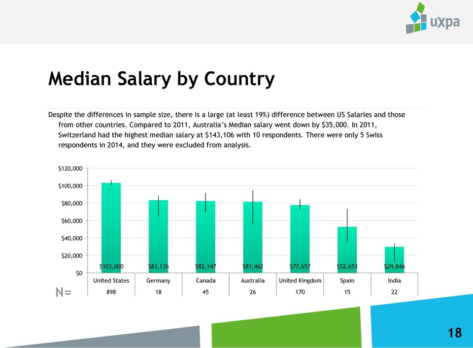 In 2011, Switzerland had the highest median salary at $143,106 with 10 respondents.