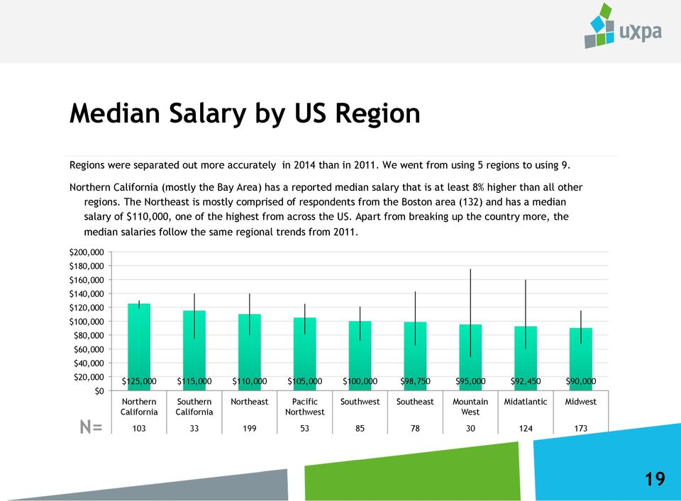 The Northeast is mostly comprised of respondents from the Boston area (132) and has a median salary of $110,000, one of the highest from across the US.
