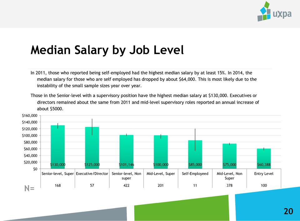 Those in the Senior-level with a supervisory position have the highest median salary at $130,000.