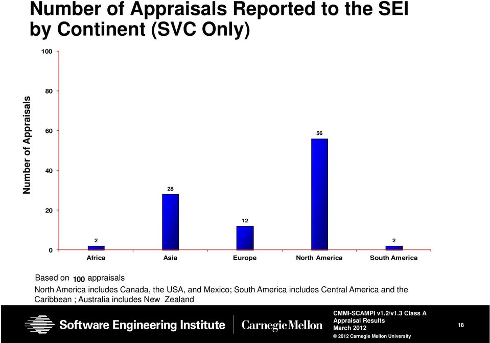 Based on 100 appraisals North America includes Canada, the USA, and Mexico; South