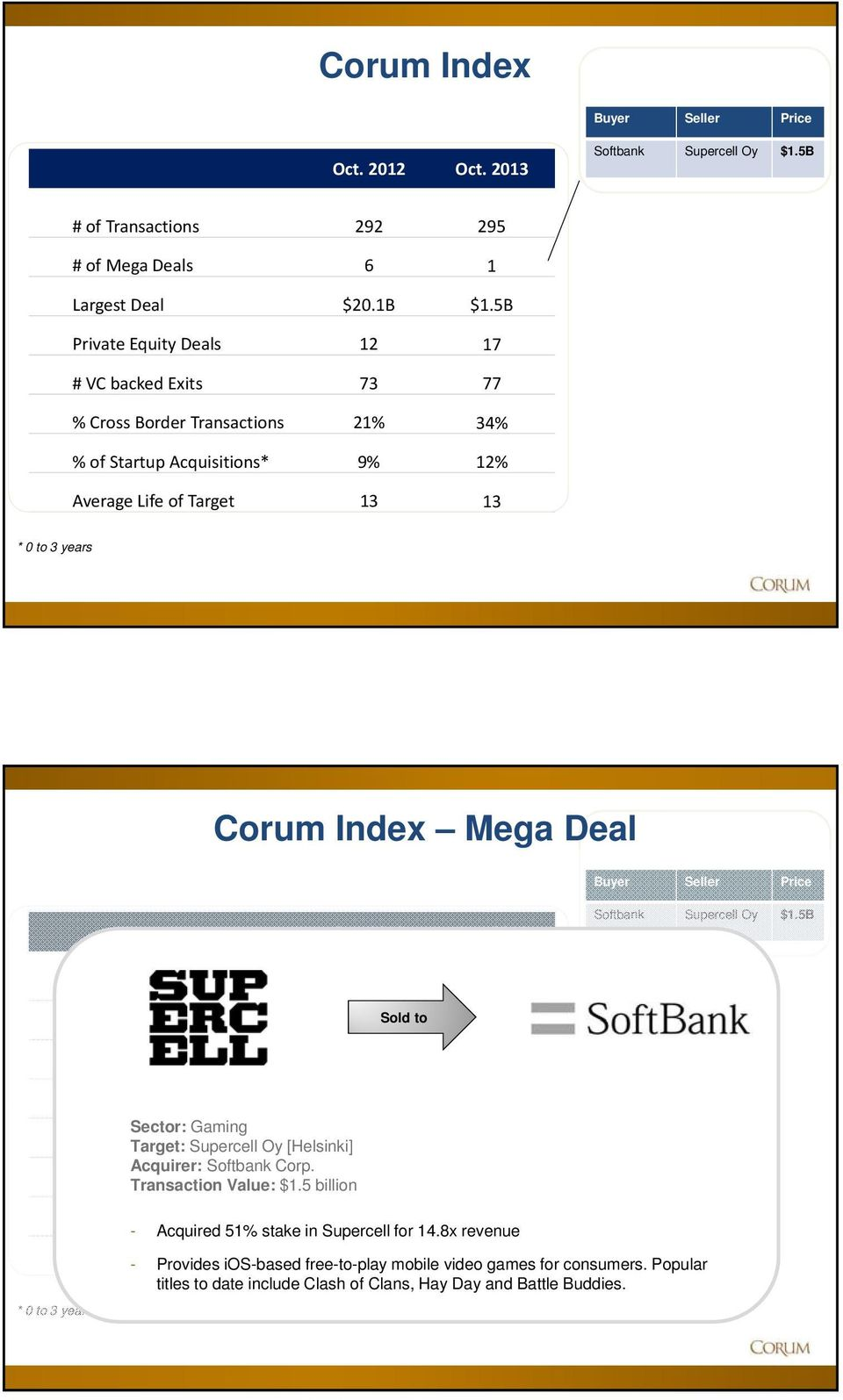 Seller Price Oct. 2012 Softbank Supercell Oy $1.5B # of Transactions 292 295 # of Mega Deals 6 1 Largest Deal $20.1B $1.