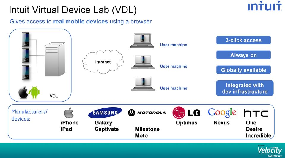 available VDL User machine Integrated with dev infrastructure Manufacturers/