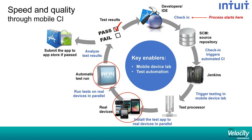 automated CI Mobile device lab Test automation Automatic test run Run tests on real devices in parallel