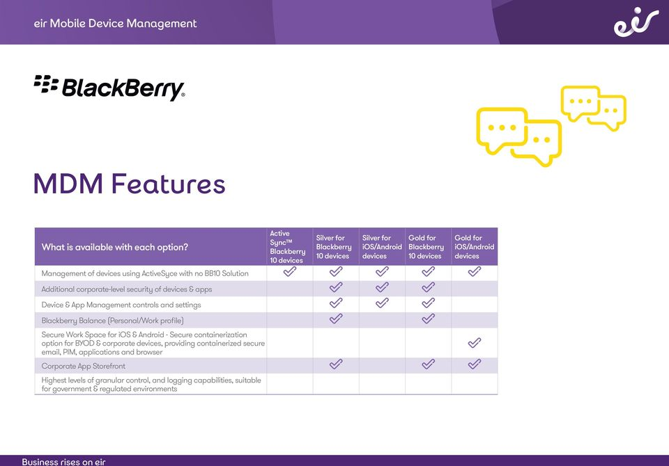 devices using ActiveSyce with no BB10 Solution Additional corporate-level security of devices & apps Device & App Management controls and settings Blackberry Balance
