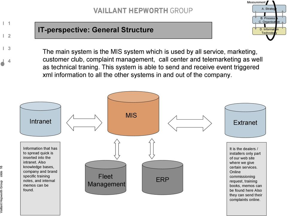 This system is able to send and receive event triggered xml information to all the other systems in and out of the company.