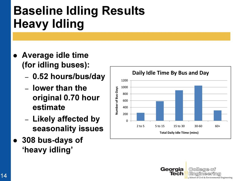 70 hour estimate Likely affected by seasonality issues 308 bus-days of heavy idling