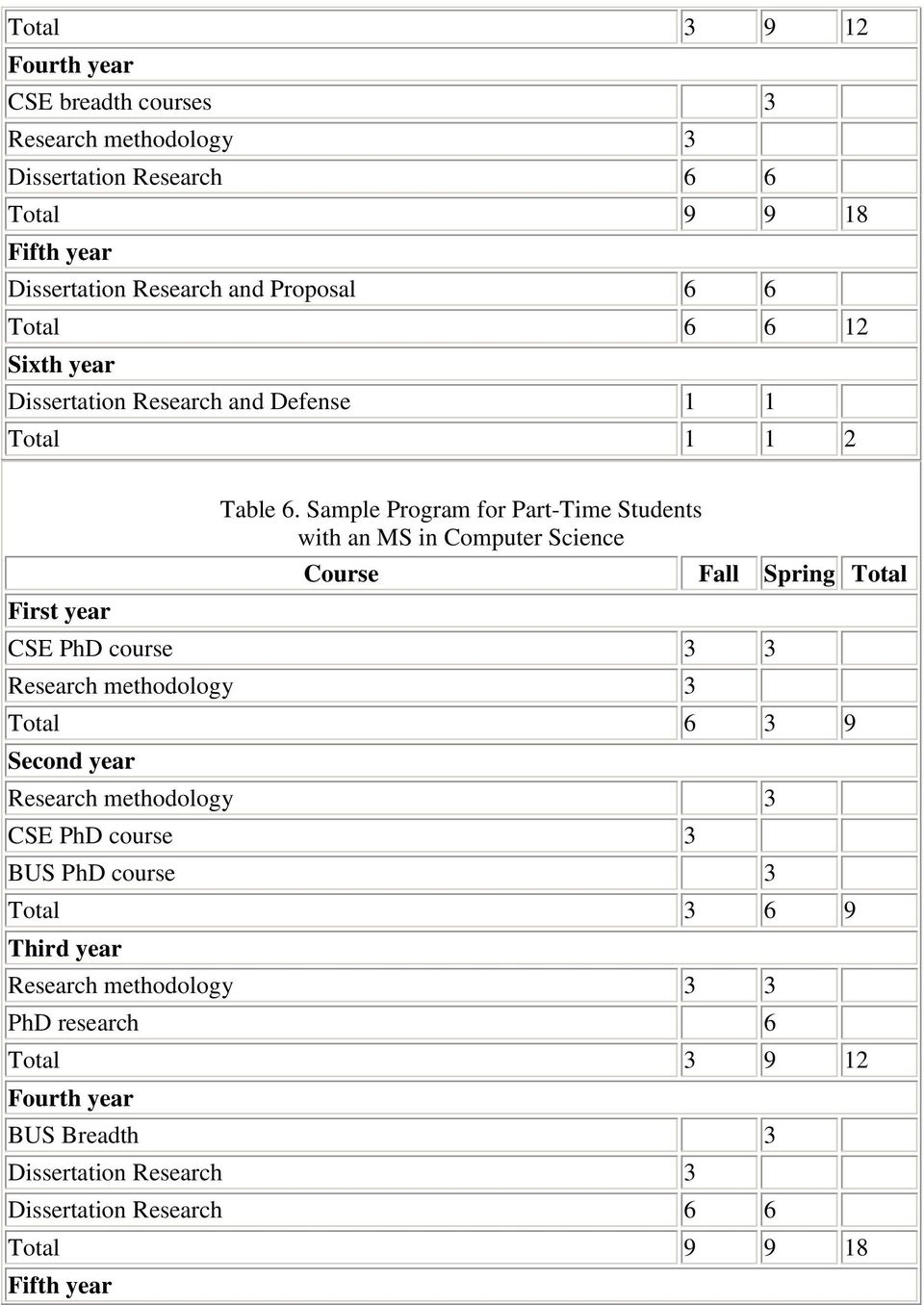 Sample Program for Part-Time Students with an MS in Computer Science CSE PhD course 3 3 Research methodology 3 Total 6 3 9