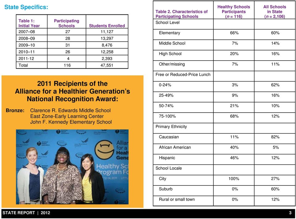 7% 11% Free or Reduced-Price Lunch 2011 Recipients of the Alliance for a Healthier Generation s National Recognition Award: Bronze: Clarence R.
