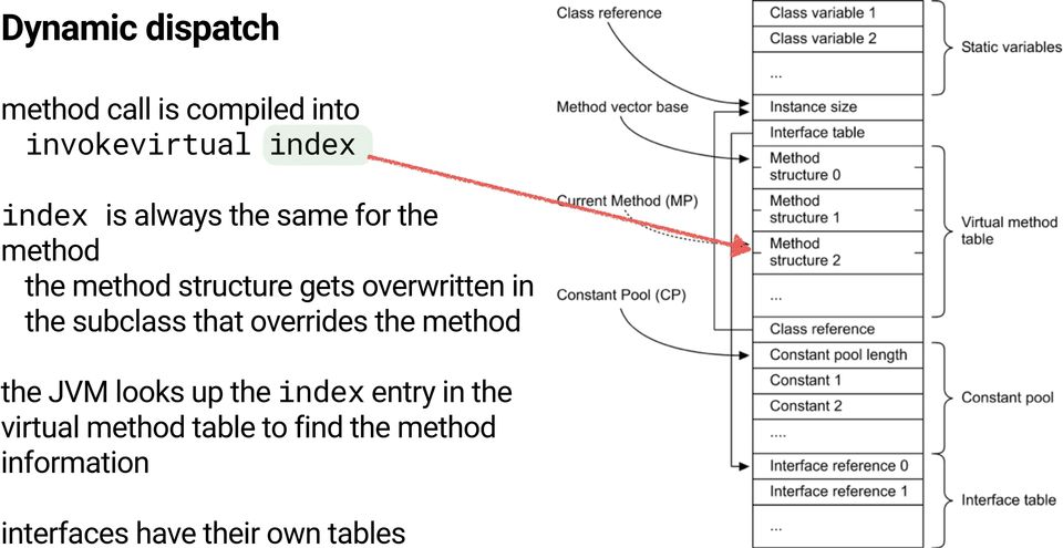 subclass that overrides the method the JVM looks up the index entry in the