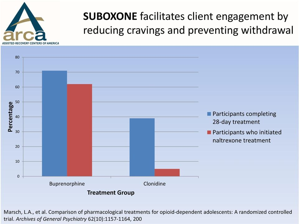 Buprenorphine Treatment Group Clonidine Marsch, L.A., et al.