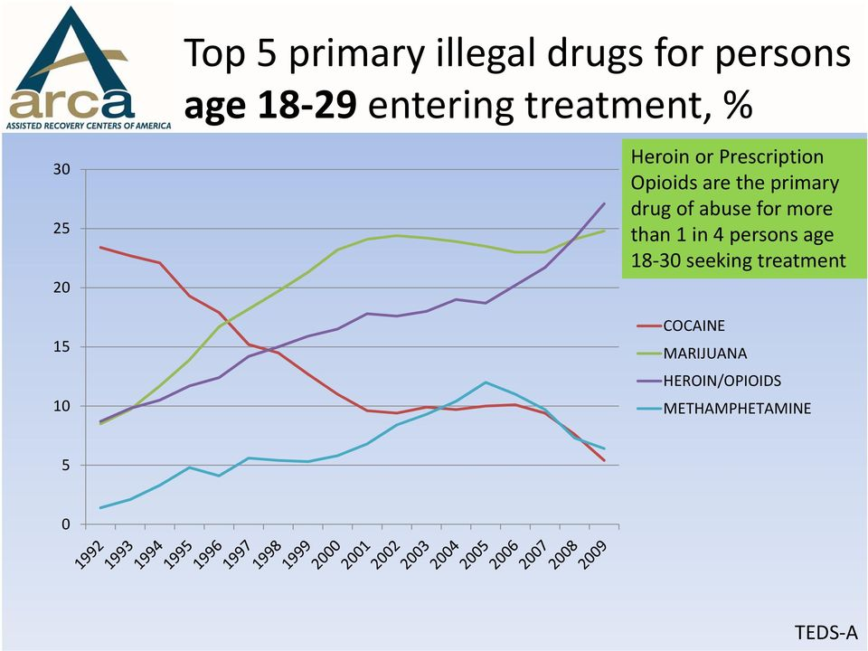 the primary drug of abuse for more than 1 in 4 persons age 18 30