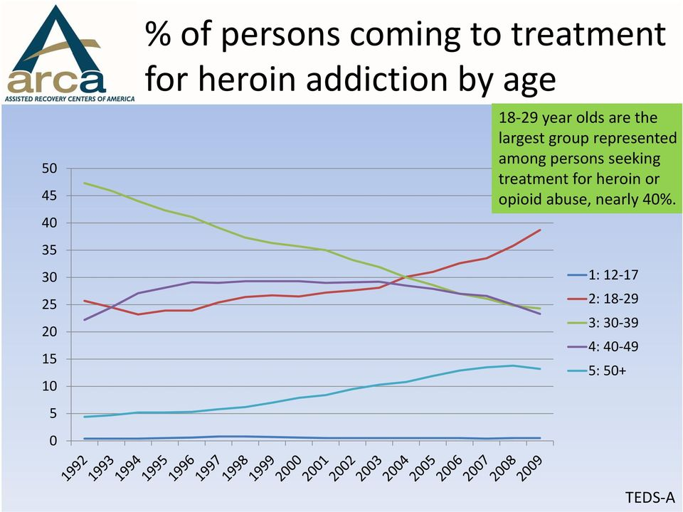 represented among persons seeking treatment for heroin or opioid