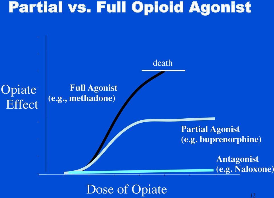 Full Agonist (e.g., methadone) Partial Agonist (e.