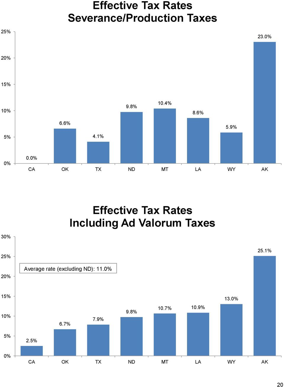 0% CA OK TX ND MT LA WY AK Effective Tax Rates Including Ad Valorum Taxes 30%