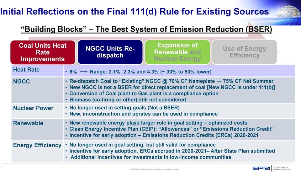 3% (~ 30% to 50% lower) Re-dispatch Coal to Existing NGCC @ 70% CF Nameplate 75% CF Net Summer New NGCC is not a BSER for direct replacement of coal [New NGCC is under 111(b)] Conversion of Coal